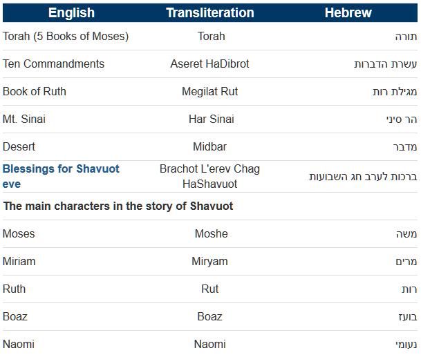 shavuot words
